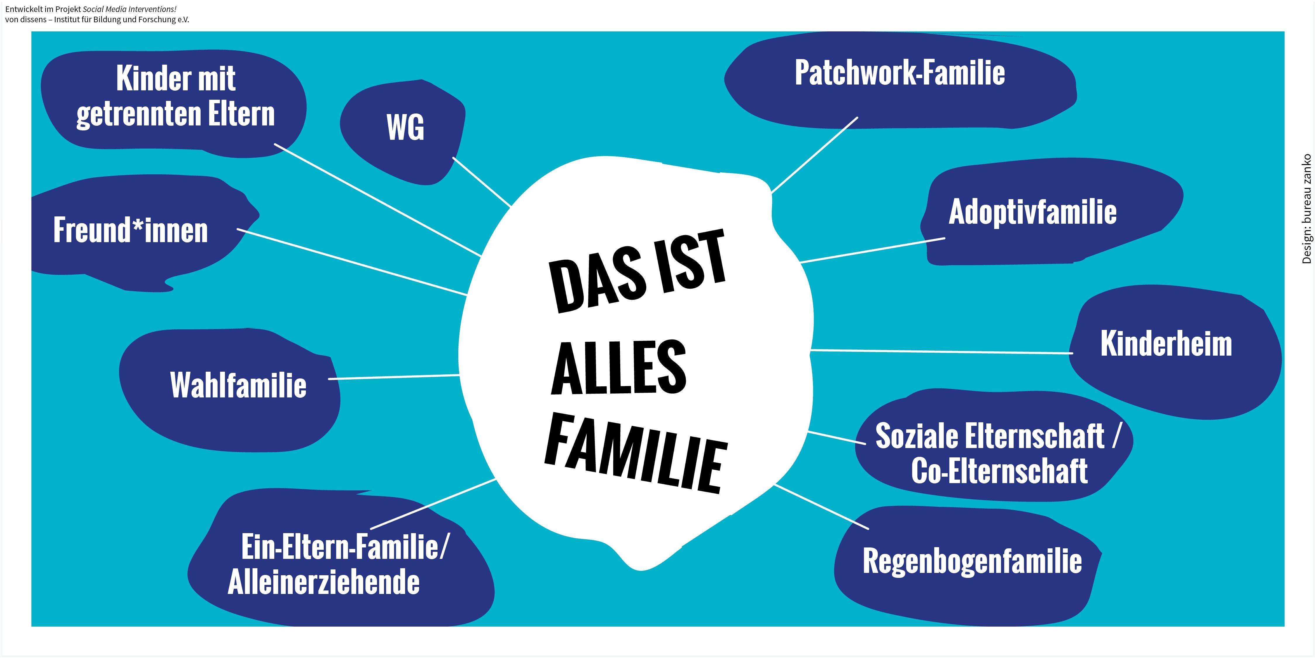 Welche Familienformen gibt es?